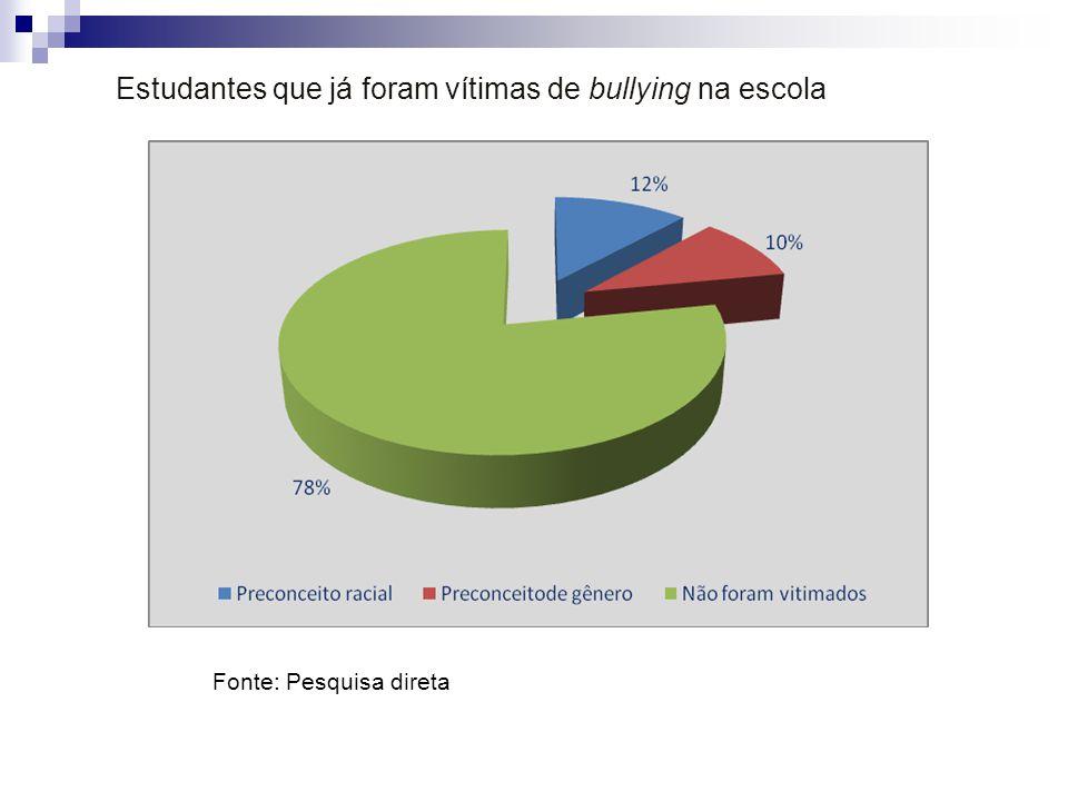 Estudantes que já foram vítimas de bullying na escola Fonte: Pesquisa direta