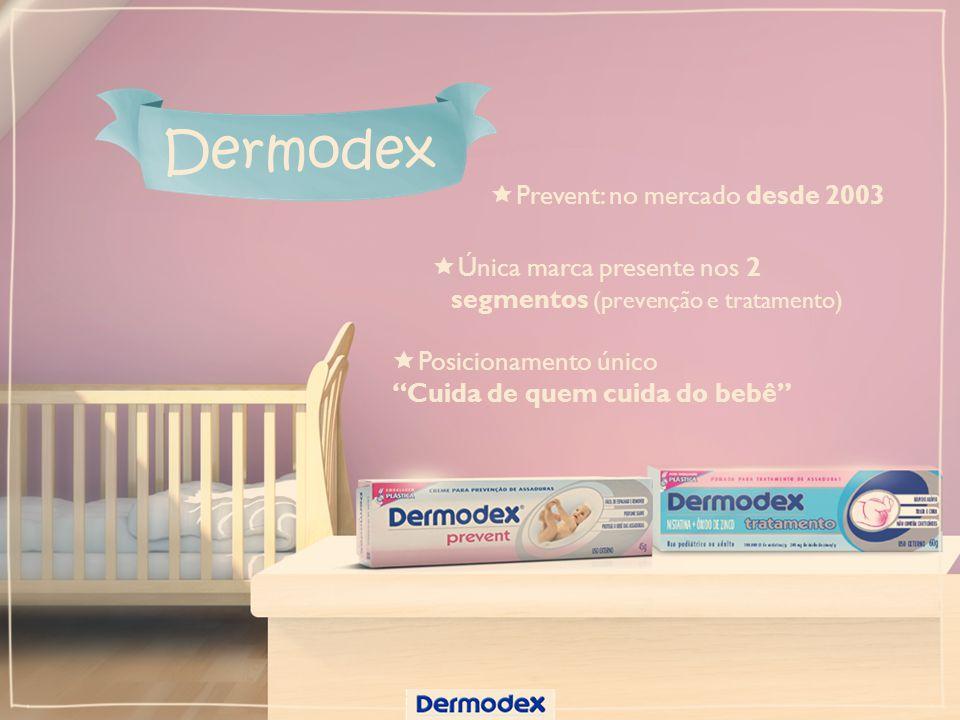 Prevent: no mercado desde 2003 Dermodex Única marca presente nos 2 segmentos (prevenção e tratamento) Posicionamento único Cuida de quem cuida do bebê