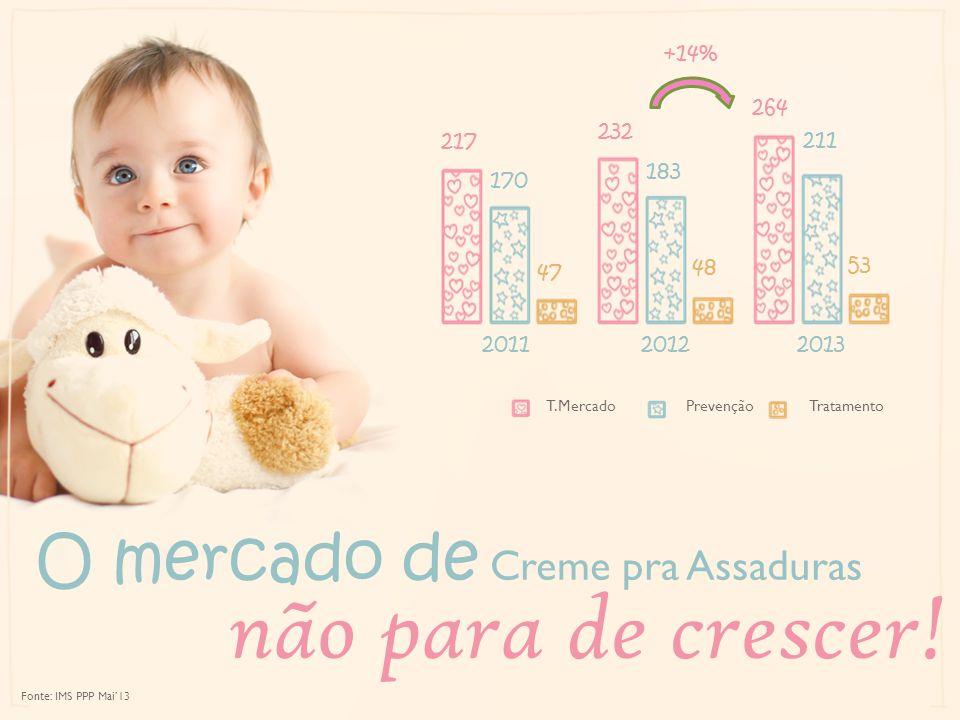 Fonte: IMS PPP Mai13 170 183 211 217 232 264 47 48 53 201120122013 T.MercadoPrevençãoTratamento O mercado de Creme pra Assaduras não para de crescer!