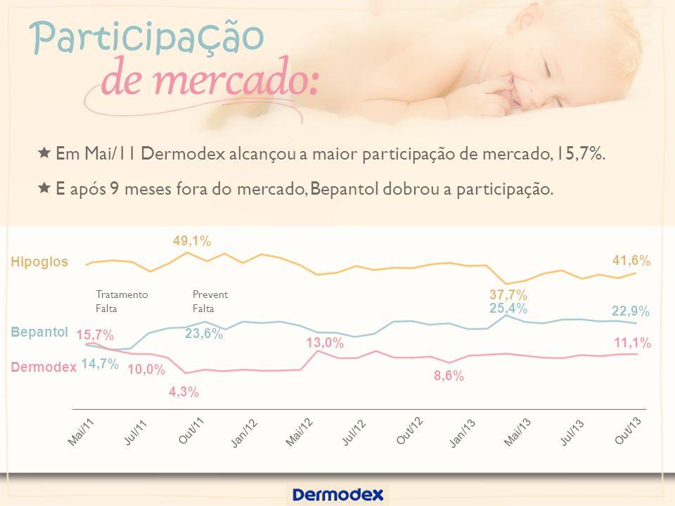 Tratamento Falta Prevent Falta Participação de mercado: 49,1% 37,7% 41,6% 14,7% 23,6% 25,4% 22,9% 15,7% 10,0% 4,3% 13,0% 8,6% 11,1% Hipoglos Bepantol