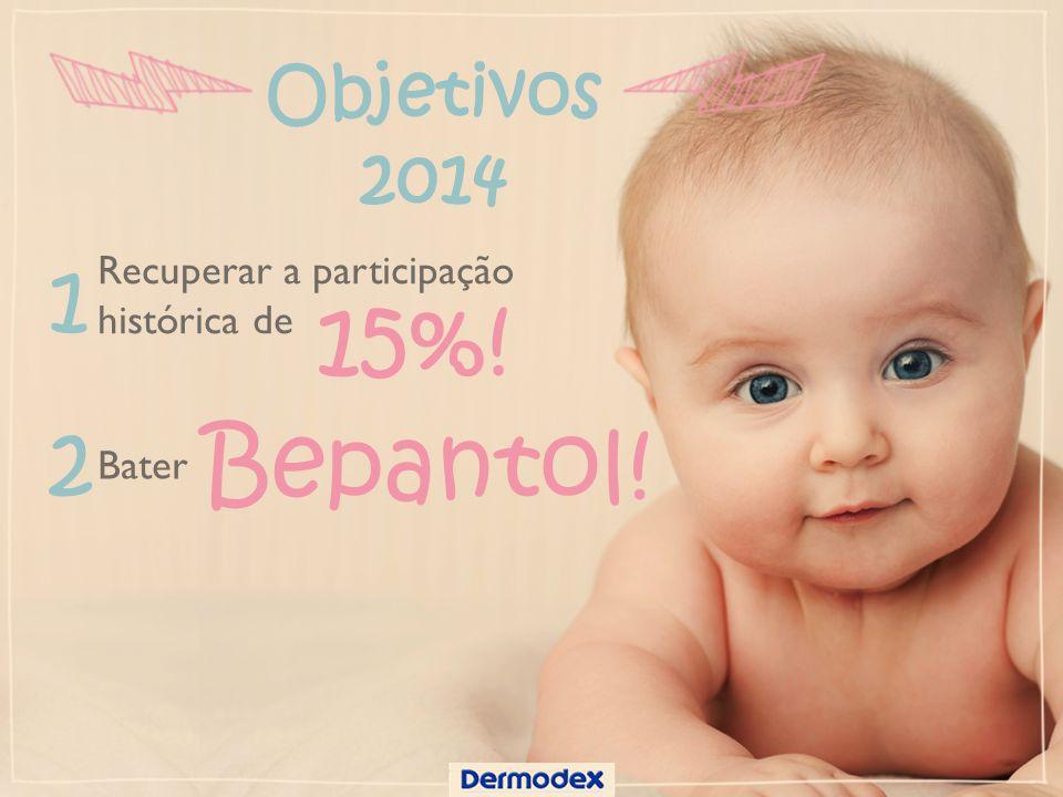 Objetivos 2014 Recuperar a participação histórica de 15%! Bater Bepantol! 1 2