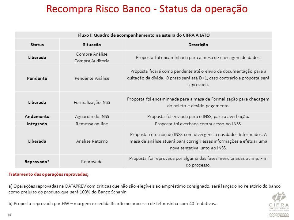 14 Recompra Risco Banco - Status da operação ; Tratamento das operações reprovadas; a) Operações reprovadas na DATAPREV com criticas que não são elegí