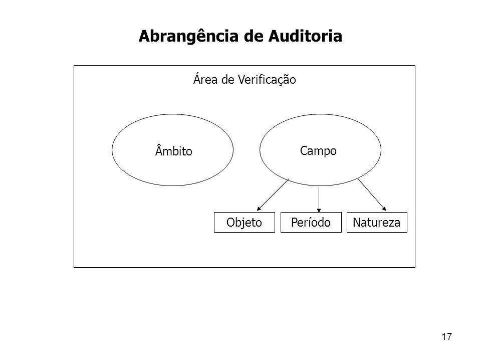 17 ObjetoPeríodoNatureza Campo Âmbito Área de Verificação Abrangência de Auditoria