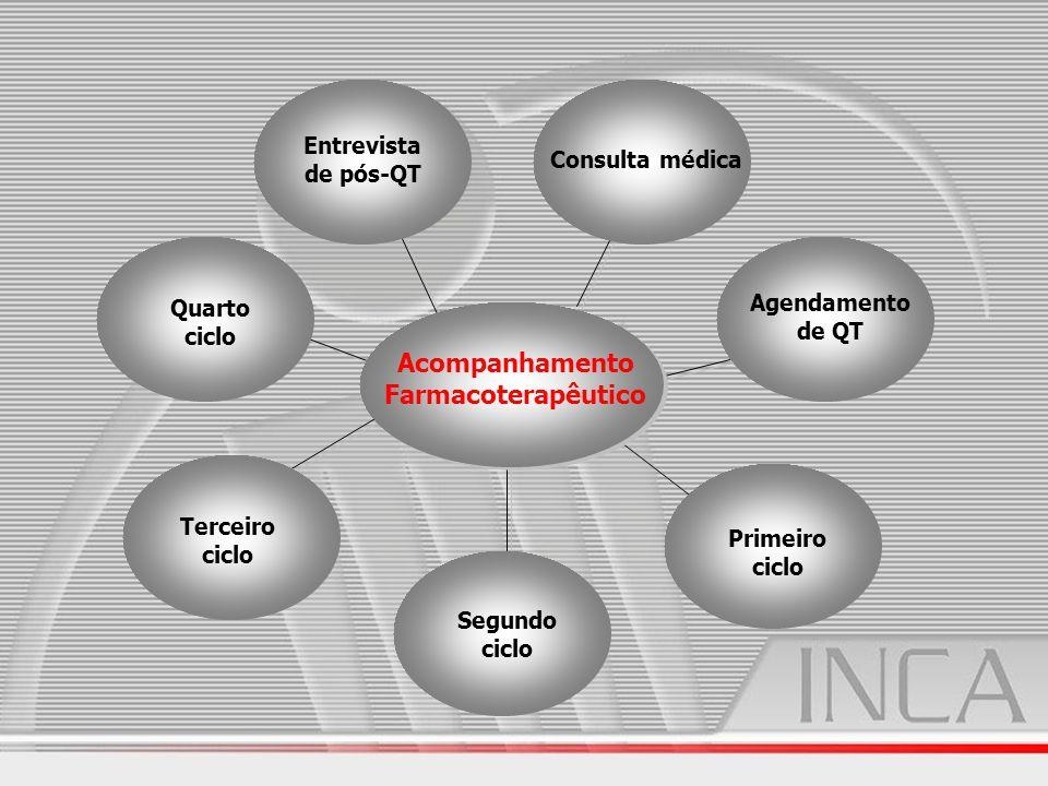 Consulta médica Agendamento de QT Acompanhamento Farmacoterapêutico Primeiro ciclo Segundo ciclo Terceiro ciclo Quarto ciclo Entrevista de pós-QT