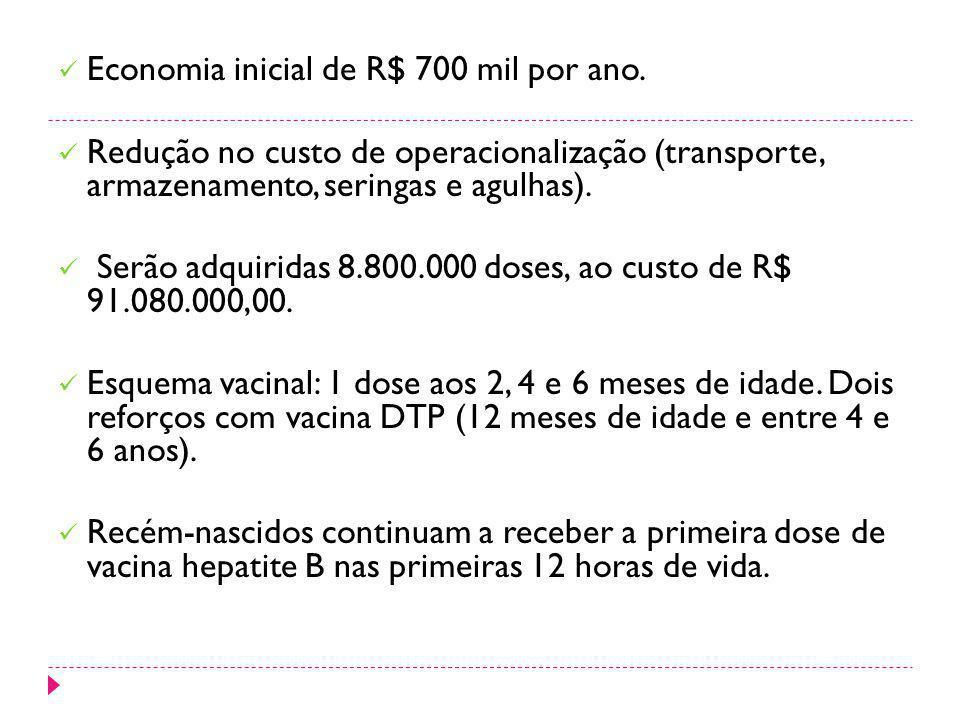 Economia inicial de R$ 700 mil por ano. Redução no custo de operacionalização (transporte, armazenamento, seringas e agulhas). Serão adquiridas 8.800.