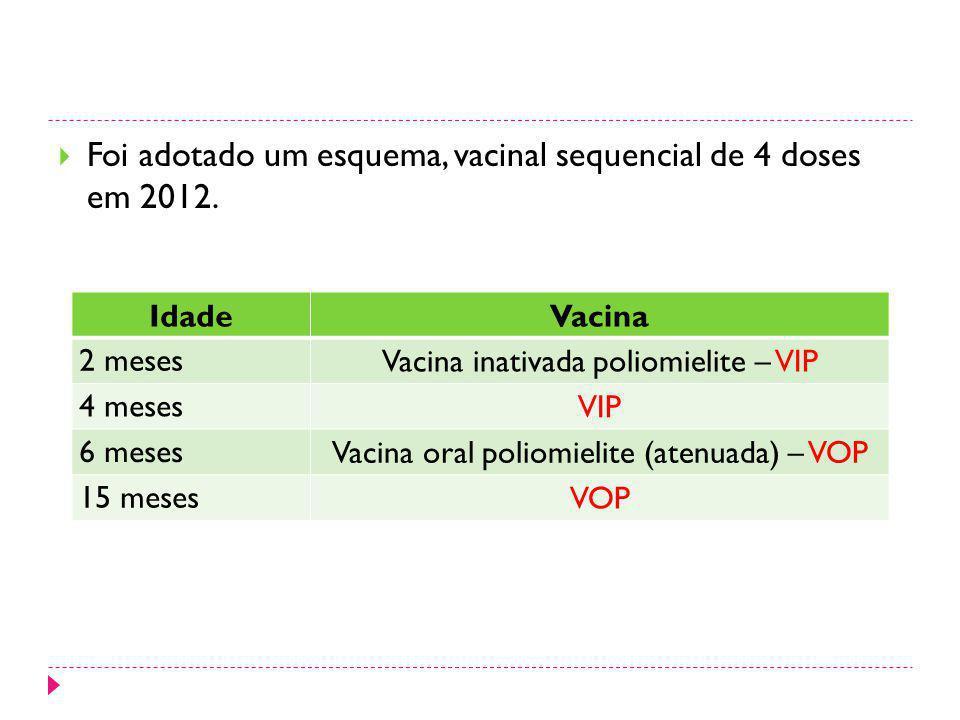 Foi adotado um esquema, vacinal sequencial de 4 doses em 2012. IdadeVacina 2 meses Vacina inativada poliomielite – VIP 4 meses VIP 6 meses Vacina oral