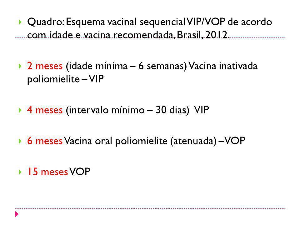 Quadro: Esquema vacinal sequencial VIP/VOP de acordo com idade e vacina recomendada, Brasil, 2012. 2 meses (idade mínima – 6 semanas) Vacina inativada