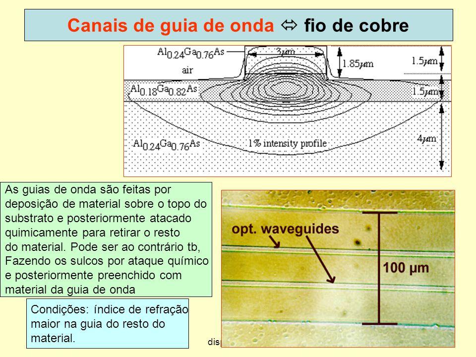 23 Canais de guia de onda fio de cobre Condições: índice de refração maior na guia do resto do material. As guias de onda são feitas por deposição de