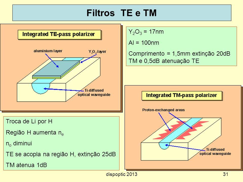 31 Filtros TE e TM Y 2 O 3 = 17nm Al = 100nm Comprimento = 1,5mm extinção 20dB TM e 0,5dB atenuação TE Troca de Li por H Região H aumenta n e n o dimi