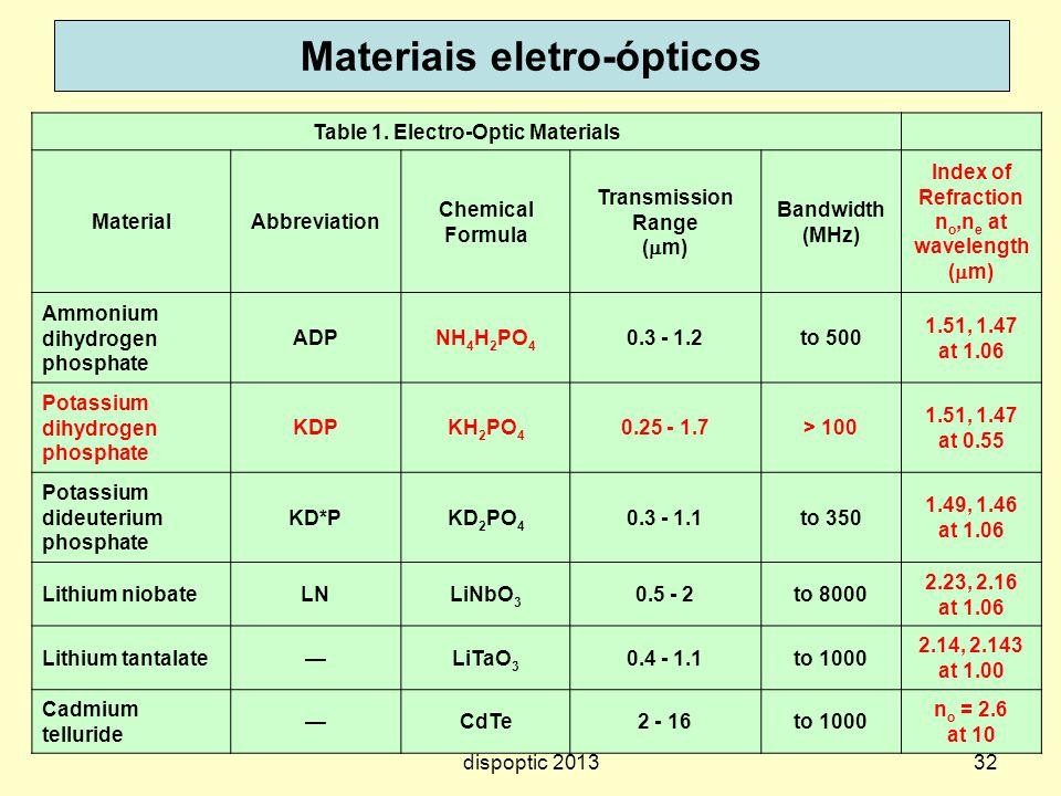 32 Materiais eletro-ópticos Table 1. Electro-Optic Materials MaterialAbbreviation Chemical Formula Transmission Range ( m) Bandwidth (MHz) Index of Re