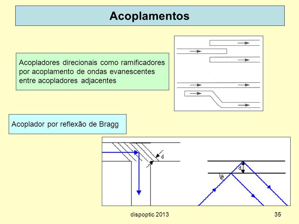 35 Acoplamentos Acopladores direcionais como ramificadores por acoplamento de ondas evanescentes entre acopladores adjacentes Acoplador por reflexão d
