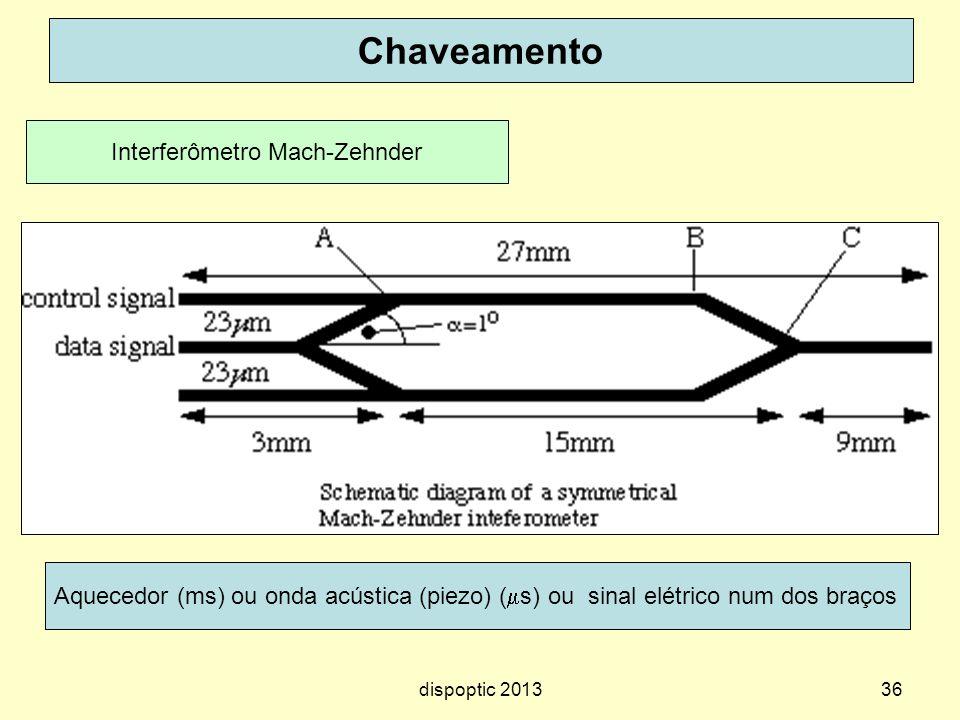 36 Chaveamento Interferômetro Mach-Zehnder Aquecedor (ms) ou onda acústica (piezo) ( s) ou sinal elétrico num dos braços dispoptic 2013
