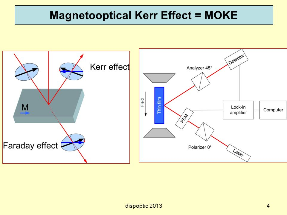 4 Magnetooptical Kerr Effect = MOKE dispoptic 2013