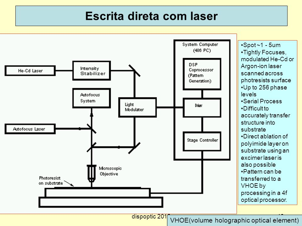 49 Escrita direta com laser Spot ~1 - 5um Tightly Focuses, modulated He-Cd or Argon-ion laser scanned across photresists surface Up to 256 phase level