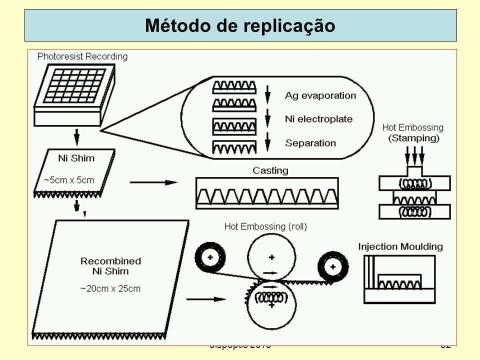 52 Método de replicação dispoptic 2013