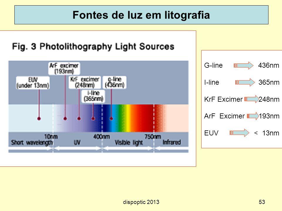53 Fontes de luz em litografia G-line 436nm I-line 365nm KrF Excimer 248nm ArF Excimer 193nm EUV < 13nm dispoptic 2013