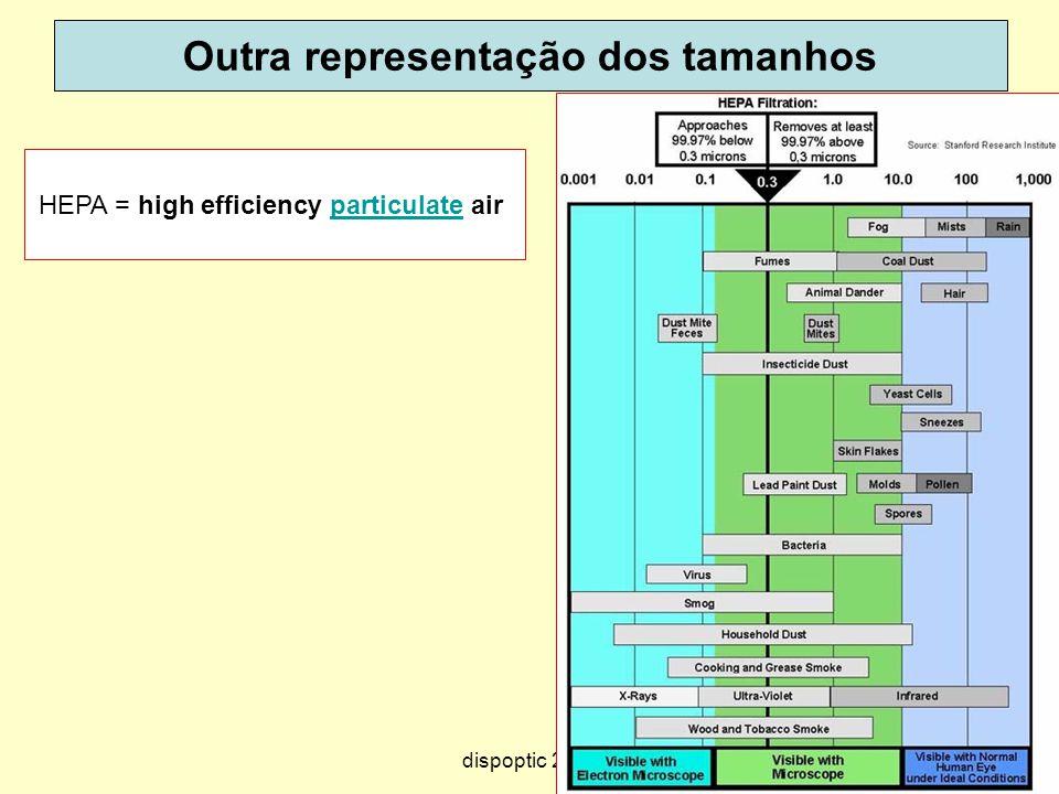 71 Outra representação dos tamanhos HEPA = high efficiency particulate airparticulate dispoptic 2013