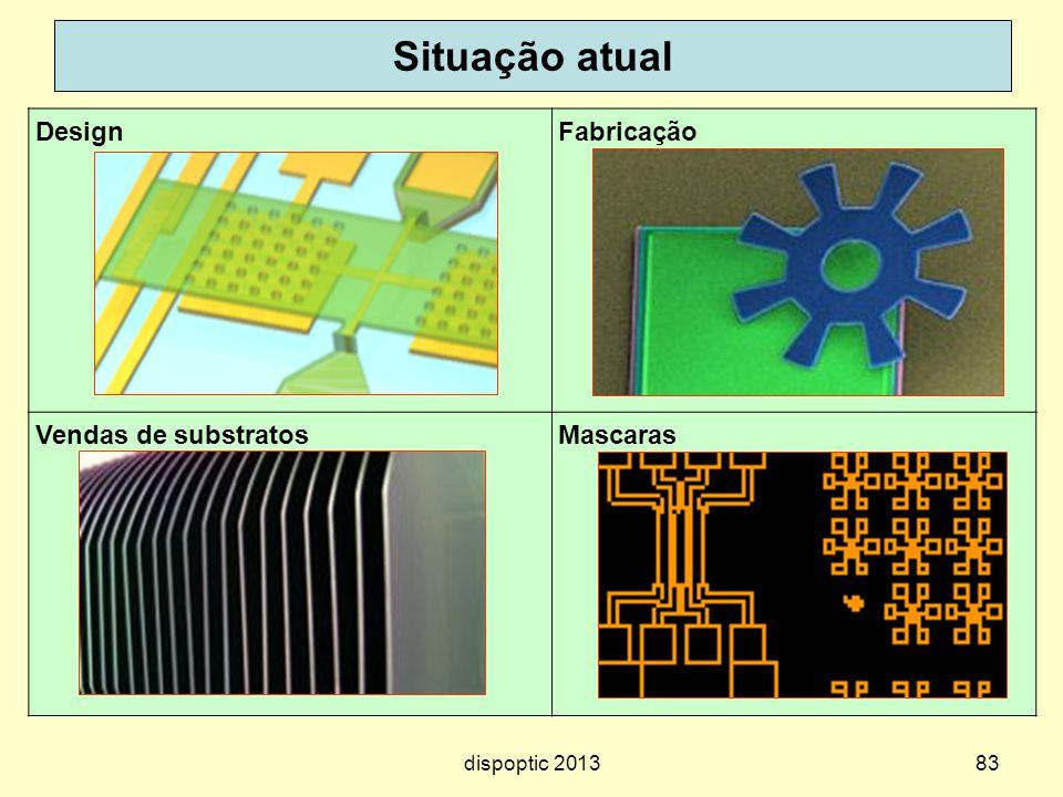 83 Situação atual DesignFabricação Vendas de substratosMascaras dispoptic 2013