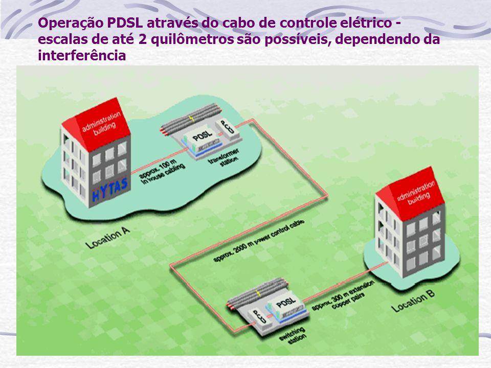 Operação PDSL através do cabo de controle elétrico - escalas de até 2 quilômetros são possíveis, dependendo da interferência