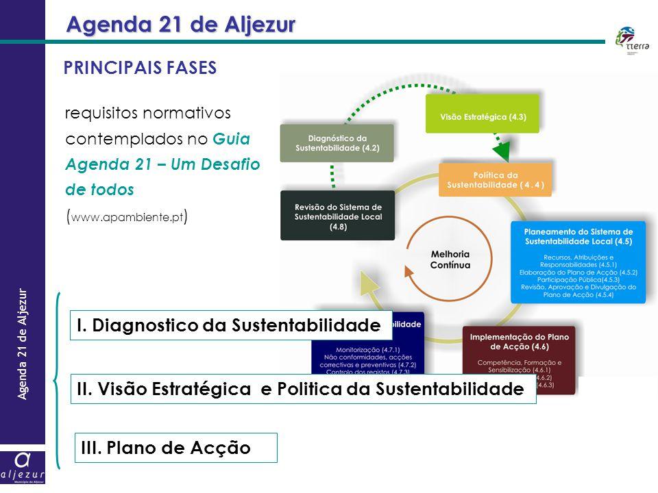 PRINCIPAIS FASES requisitos normativos contemplados no Guia Agenda 21 – Um Desafio de todos ( www.apambiente.pt ) I. Diagnostico da Sustentabilidade I