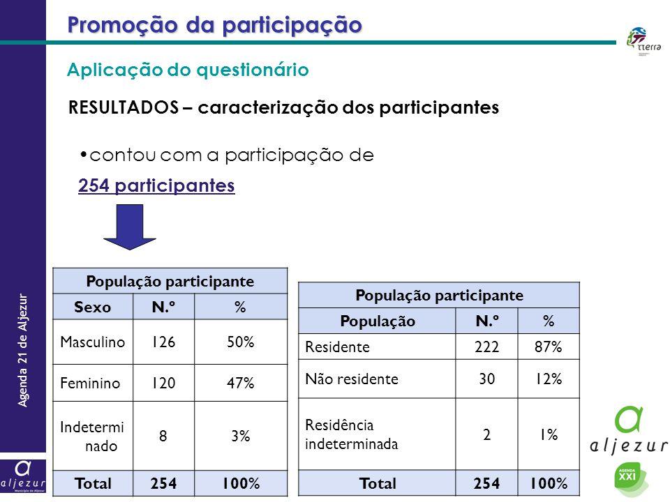 RESULTADOS – caracterização dos participantes Promoção da participação contou com a participação de 254 participantes População participante SexoN.º%