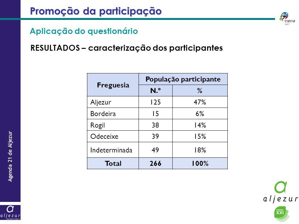 Agenda 21 de Aljezur Promoção da participação Freguesia População participante N.º% Aljezur12547% Bordeira156% Rogil3814% Odeceixe3915% Indeterminada4918% Total266100% RESULTADOS – caracterização dos participantes Aplicação do questionário