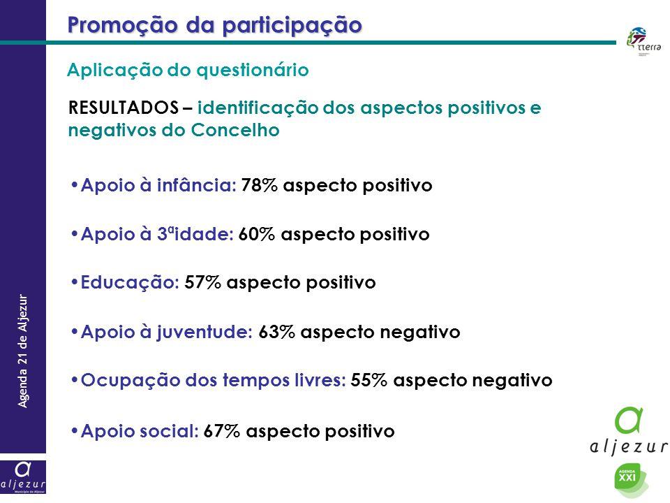 Agenda 21 de Aljezur Promoção da participação RESULTADOS – identificação dos aspectos positivos e negativos do Concelho Apoio à infância: 78% aspecto