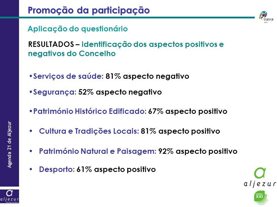 Agenda 21 de Aljezur Promoção da participação RESULTADOS – identificação dos aspectos positivos e negativos do Concelho Serviços de saúde: 81% aspecto