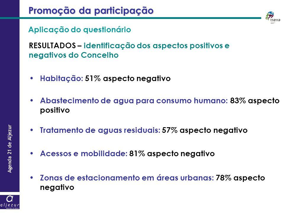 Agenda 21 de Aljezur Promoção da participação RESULTADOS – identificação dos aspectos positivos e negativos do Concelho Habitação: 51% aspecto negativ