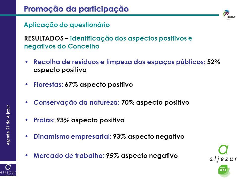 Agenda 21 de Aljezur Promoção da participação RESULTADOS – identificação dos aspectos positivos e negativos do Concelho Recolha de resíduos e limpeza