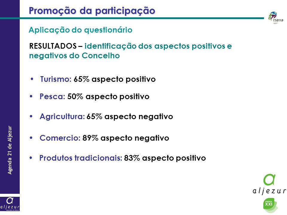 Agenda 21 de Aljezur Promoção da participação RESULTADOS – identificação dos aspectos positivos e negativos do Concelho Turismo: 65% aspecto positivo