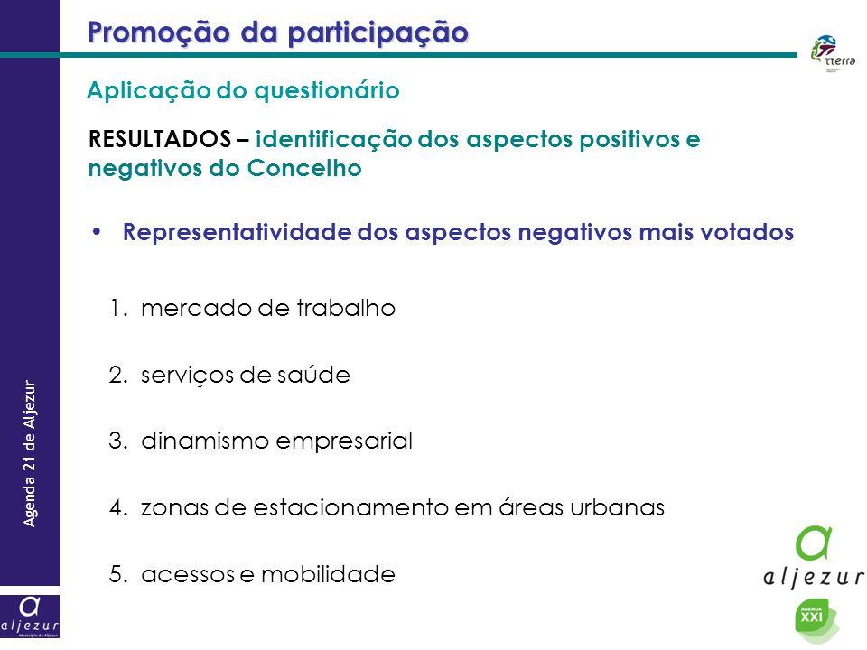 Agenda 21 de Aljezur Promoção da participação RESULTADOS – identificação dos aspectos positivos e negativos do Concelho Representatividade dos aspecto