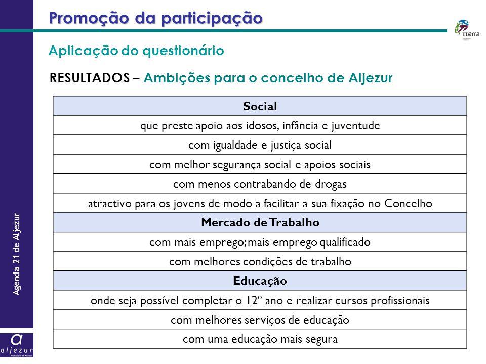 Agenda 21 de Aljezur Promoção da participação RESULTADOS – Ambições para o concelho de Aljezur Social que preste apoio aos idosos, infância e juventud