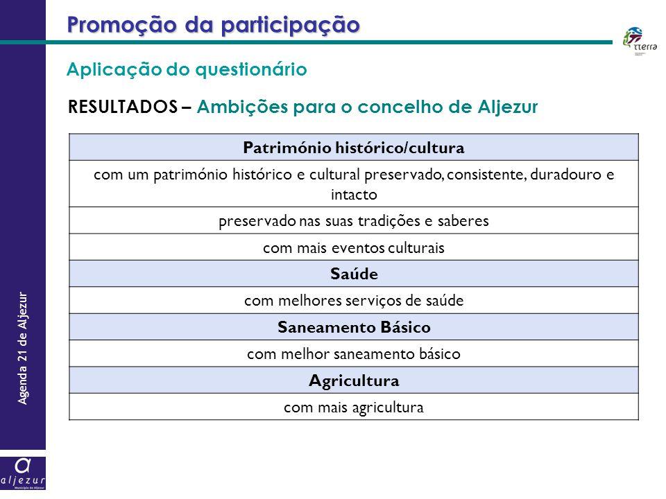 Agenda 21 de Aljezur Aplicação do questionário Promoção da participação RESULTADOS – Ambições para o concelho de Aljezur Património histórico/cultura