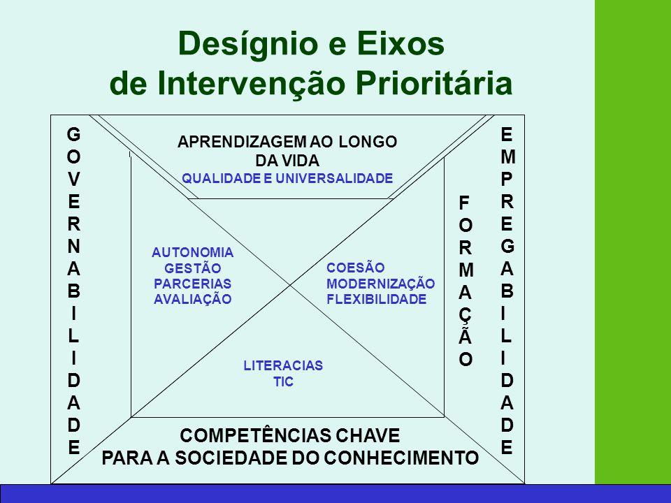 Desígnio e Eixos de Intervenção Prioritária APRENDIZAGEM AO LONGO DA VIDA QUALIDADE E UNIVERSALIDADE GOVERNABILIDADEGOVERNABILIDADE LITERACIAS TIC AUTONOMIA GESTÃO PARCERIAS AVALIAÇÃO EMPREGABILIDADEEMPREGABILIDADE FORMAÇÃOFORMAÇÃO COESÃO MODERNIZAÇÃO FLEXIBILIDADE COMPETÊNCIAS CHAVE PARA A SOCIEDADE DO CONHECIMENTO APRENDIZAGEM AO LONGO DA VIDA QUALIDADE E UNIVERSALIDADE