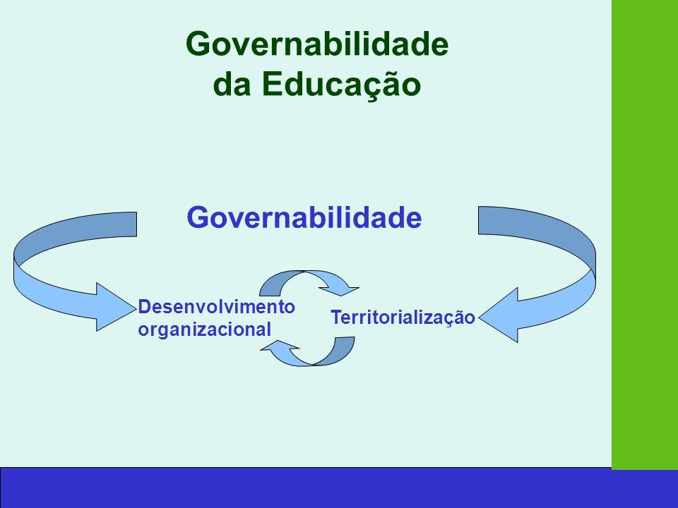 Governabilidade da Educação 1 - Desenvolvimento Organizacional Autonomia das escolas Auto-avaliação Formação de gestores Regulação dos serviços centrais e regionais 2 - Desenvolvimento e Coordenação das Políticas Locais de Educação Contratualização de novas competências Projectos sócio-educativos Envolvimento parental e comunitário Trabalho em parceria