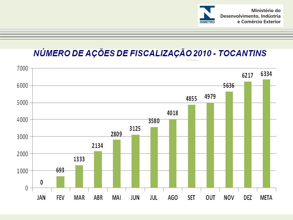 NÚMERO DE AÇÕES DE FISCALIZAÇÃO 2010 - TOCANTINS
