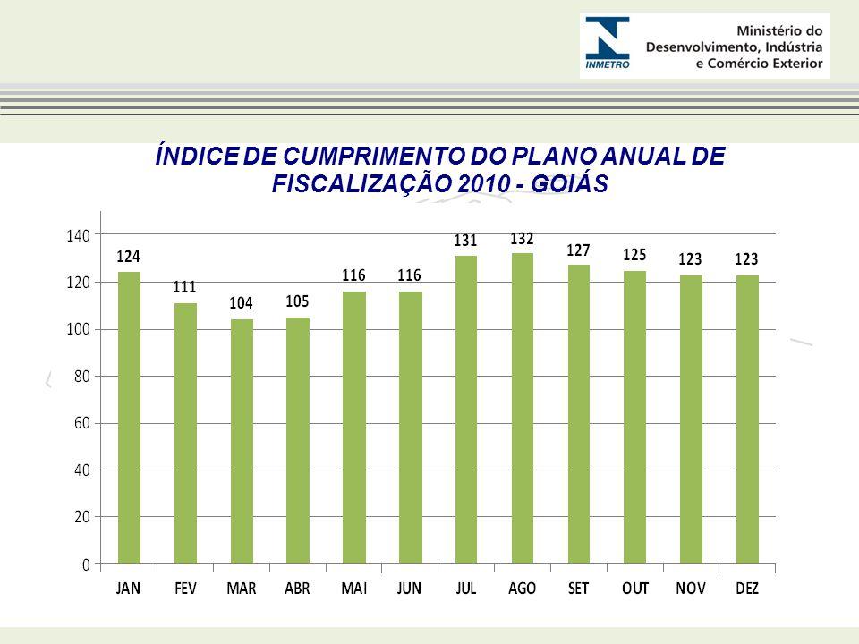 ÍNDICE DE CUMPRIMENTO DO PLANO ANUAL DE FISCALIZAÇÃO 2010 - GOIÁS