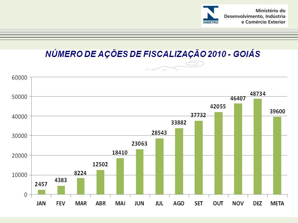NÚMERO DE AÇÕES DE FISCALIZAÇÃO 2010 - GOIÁS