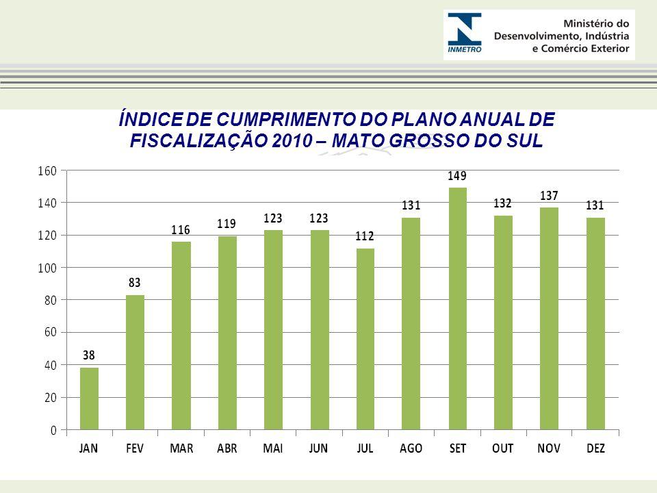 ÍNDICE DE CUMPRIMENTO DO PLANO ANUAL DE FISCALIZAÇÃO 2010 – MATO GROSSO DO SUL
