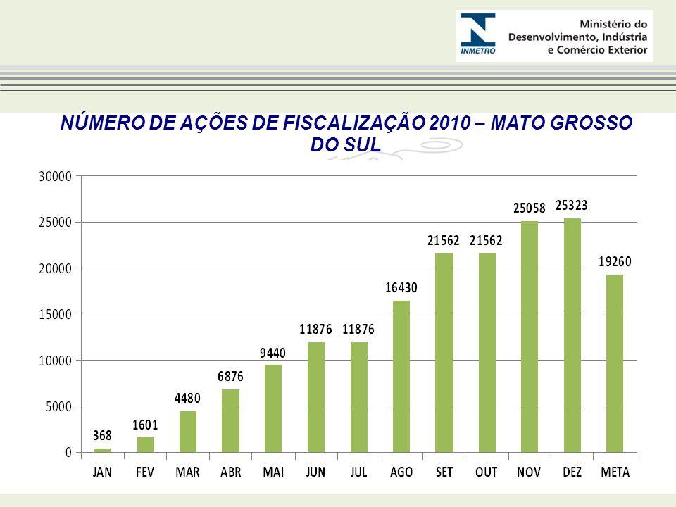 NÚMERO DE AÇÕES DE FISCALIZAÇÃO 2010 – MATO GROSSO DO SUL