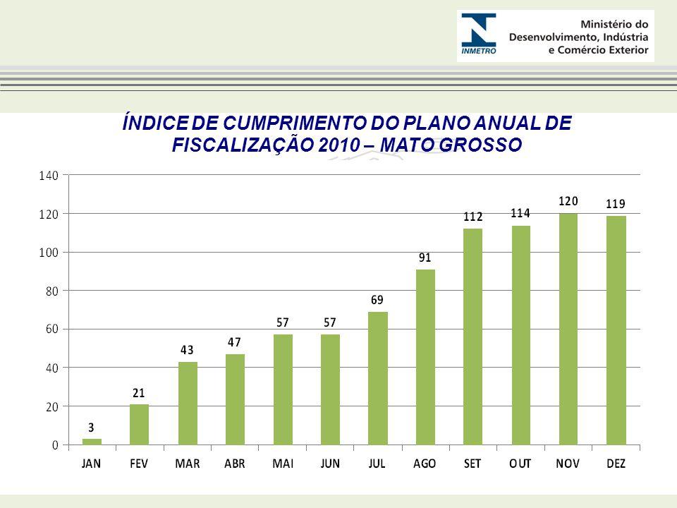 ÍNDICE DE CUMPRIMENTO DO PLANO ANUAL DE FISCALIZAÇÃO 2010 – MATO GROSSO