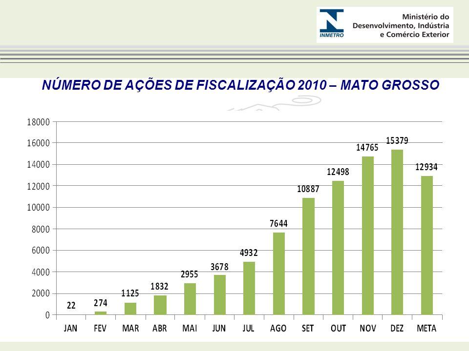NÚMERO DE AÇÕES DE FISCALIZAÇÃO 2010 – MATO GROSSO