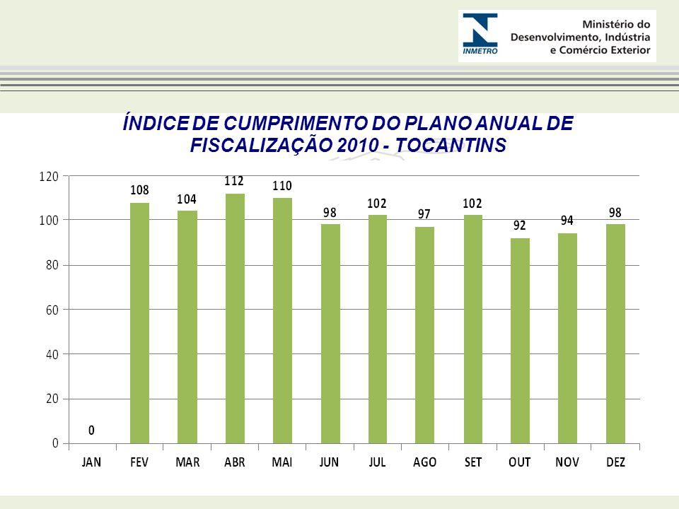 ÍNDICE DE CUMPRIMENTO DO PLANO ANUAL DE FISCALIZAÇÃO 2010 - TOCANTINS