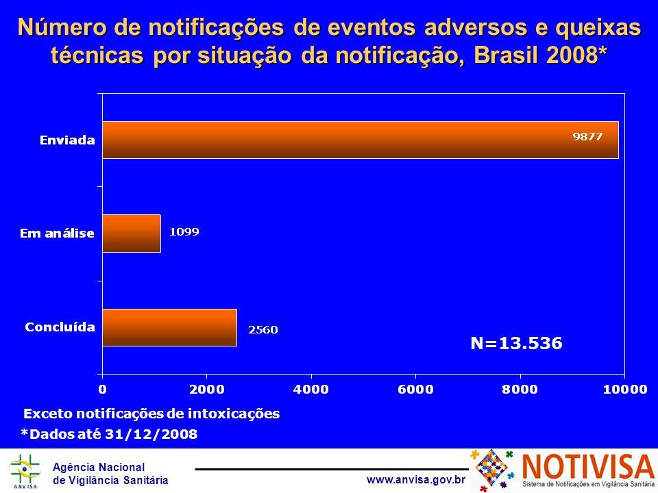 Agência Nacional de Vigilância Sanitária www.anvisa.gov.br Número de notificações de eventos adversos e queixas técnicas por situação da notificação, Brasil 2008* Exceto notificações de intoxicações N=13.536 *Dados até 31/12/2008