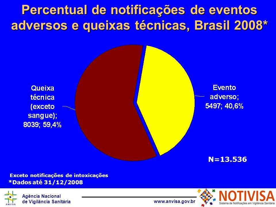 Agência Nacional de Vigilância Sanitária www.anvisa.gov.br Exceto notificações de intoxicações Percentual de notificações de eventos adversos e queixas técnicas, Brasil 2008* N=13.536 *Dados até 31/12/2008
