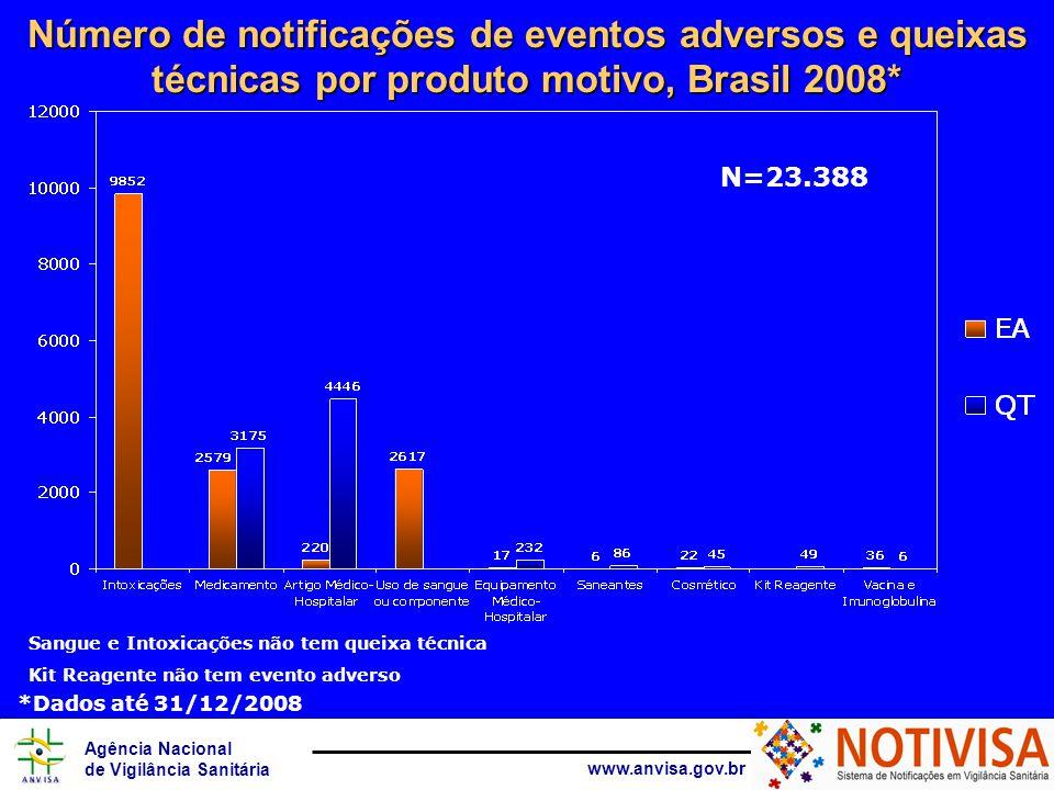 Agência Nacional de Vigilância Sanitária www.anvisa.gov.br Número de notificações de eventos adversos e queixas técnicas por produto motivo, Brasil 2008* N=23.388 Sangue e Intoxicações não tem queixa técnica Kit Reagente não tem evento adverso *Dados até 31/12/2008