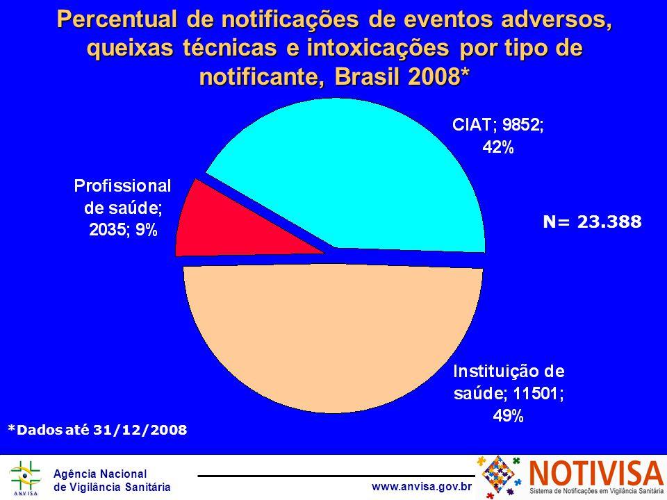 Agência Nacional de Vigilância Sanitária www.anvisa.gov.br N= 23.388 Percentual de notificações de eventos adversos, queixas técnicas e intoxicações por tipo de notificante, Brasil 2008* *Dados até 31/12/2008