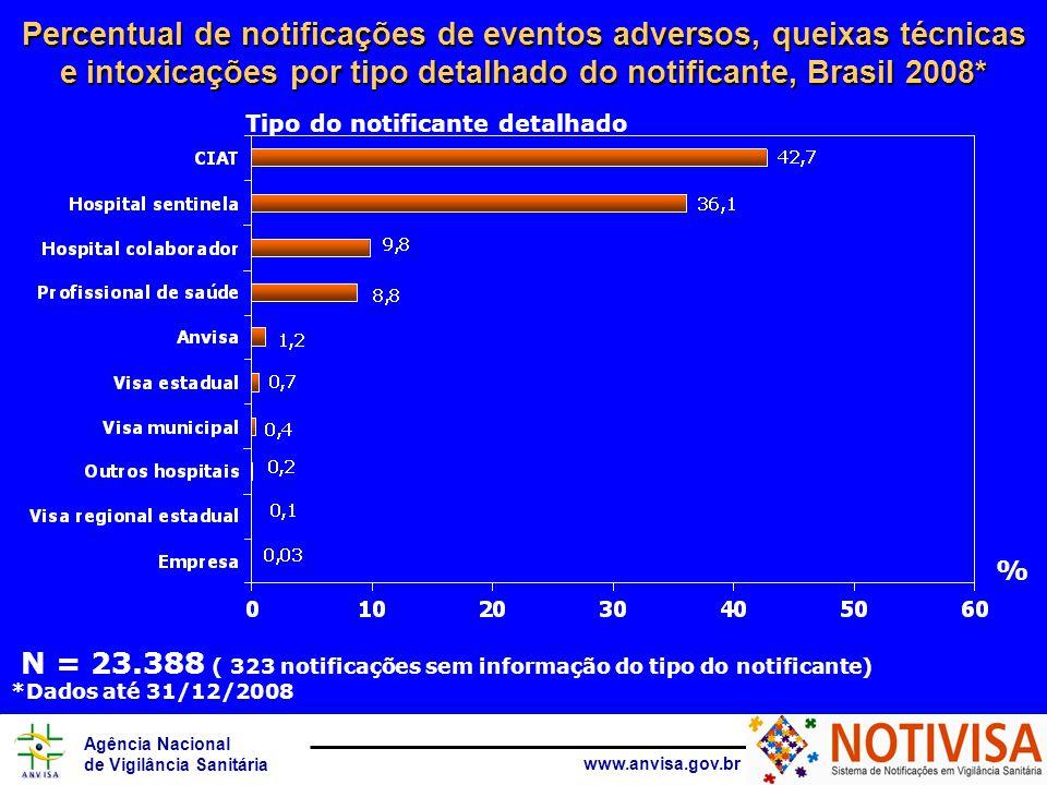Agência Nacional de Vigilância Sanitária www.anvisa.gov.br N = 23.388 ( 323 notificações sem informação do tipo do notificante) Tipo do notificante detalhado Percentual de notificações de eventos adversos, queixas técnicas e intoxicações por tipo detalhado do notificante, Brasil 2008* % *Dados até 31/12/2008