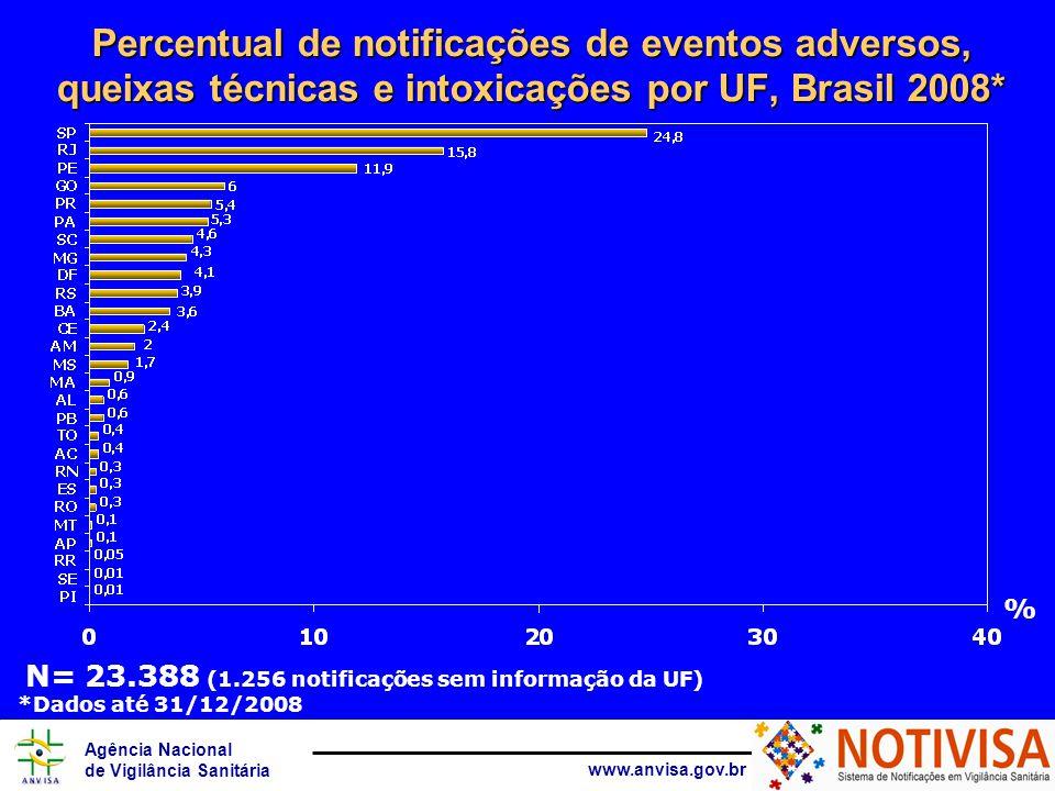 Agência Nacional de Vigilância Sanitária www.anvisa.gov.br Percentual de notificações de eventos adversos, queixas técnicas e intoxicações por UF, Brasil 2008* % N= 23.388 (1.256 notificações sem informação da UF) *Dados até 31/12/2008